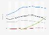 Umsatz der Fernsehbranche im Vereinigten Königreich bis 2017 (nach Segmenten)
