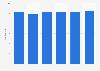 Umsatz der Radiobranche im Vereinigten Königreich bis 2017