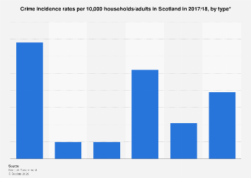 Crime incidence rate in Scotland  in 2017/18