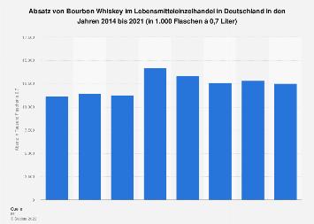 Absatz von Bourbon Whiskey im Lebensmitteleinzelhandel in Deutschland bis 2017