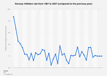 Inflation rate in Norway 2024