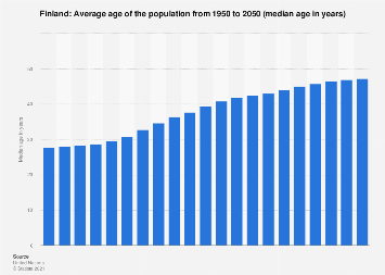 Median age of the population in Finland 2015