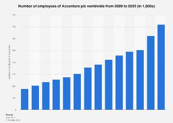 Accenture plc: employees 2018 | Statista