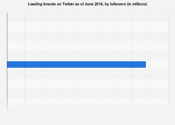 Most-followed brands on Twitter 2018