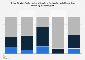 UK football clubs finance survey: Liquidity in transfer market 2017