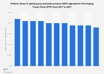 Finland: Share in global GDP adjusted for PPP 2022