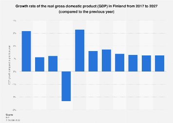 Gross domestic product (GDP) growth rate in Finland 2022