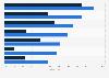 Umfrage zur Nutzungshäufigkeit ausgewählter Online-Dienste in Deutschland 2014
