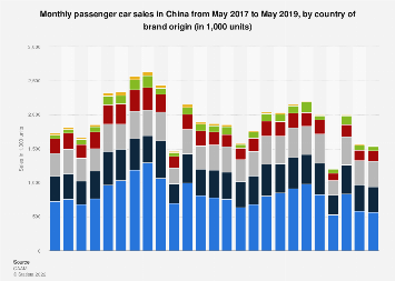 Monthly passenger car sales in China August 2018, by country of origin
