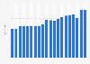 Anzahl der Baumärkte in Österreich bis 2016