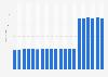 Anzahl der Baumärkte in der Schweiz bis 2016