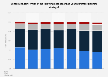 Retirement plans among working population in the United Kingdom (UK) 2014-2017