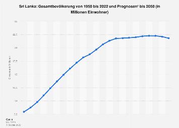 Gesamtbevölkerung von Sri Lanka bis 2018