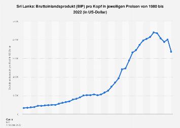 Bruttoinlandsprodukt (BIP) pro Kopf in Sri Lanka bis 2024