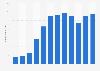 Nutzer von Adblockern weltweit bis 2016