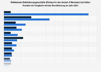Umfrage unter Adler-Kunden zu den beliebtesten Bekleidungsgeschäften 2018