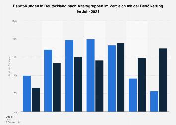 Umfrage in Deutschland zum Alter der Esprit-Kunden 2018