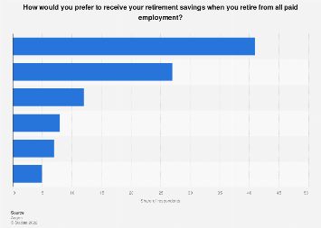 Preferred way to receive retirement savings according to UK employees 2014