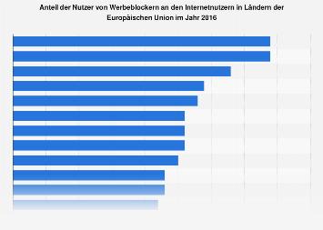 Anteil der Nutzer von Adblockern nach Ländern der EU 2016