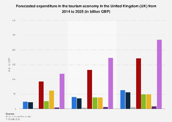 Forecasted tourism expenditure UK 2014-2025