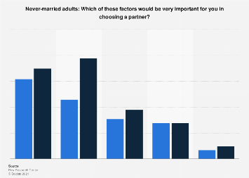 Important factors in choosing a spouse or partner U.S. 2014