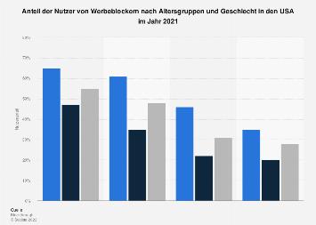 Anteil der Nutzer von Adblockern nach Altersgruppen und Geschlecht in den USA 2016