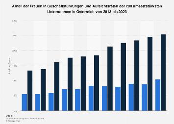 Frauenanteil in Führungspositionen in Österreich bis 2019