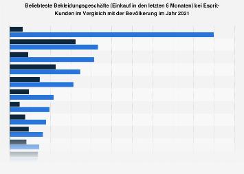 Umfrage unter Esprit-Kunden zu den beliebtesten Bekleidungsgeschäften 2018