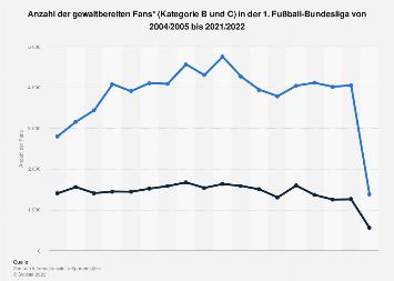 Anzahl der gewaltbereiten Fans in der 1. Fußball-Bundesliga bis 2017/2018
