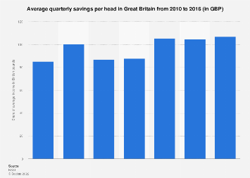Average quarterly savings per capita Great Britain 2010-2016