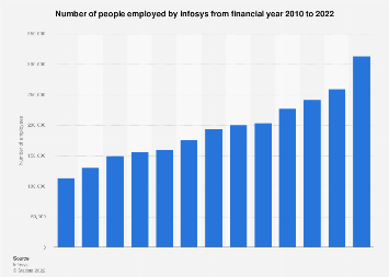Number of employees at Infosys 2010-2019 | Statista