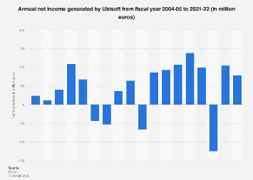 Ubisoft: net income/loss in fiscal 2005-2018