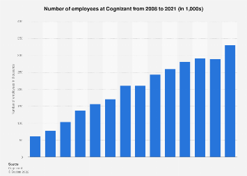 Cognizant number of employees 2017