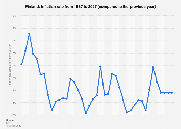 Inflation rate in Finland 2022