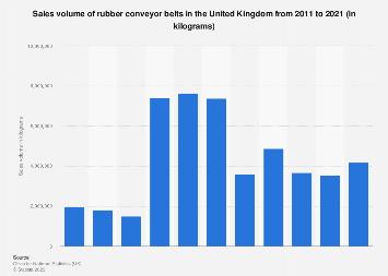 Rubber conveyor belt sales volume UK 2011-2017 | Statista