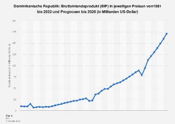 Bruttoinlandsprodukt (BIP) der Dominikanischen Republik bis 2018