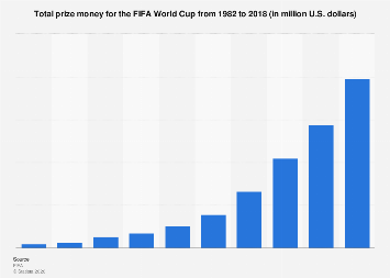 FIFA World Cup total prize money 2018