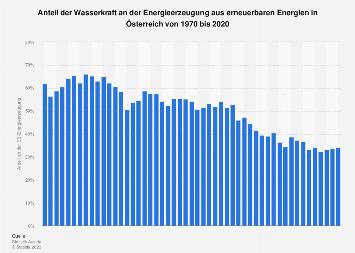 Anteil der Wasserkraft an der Energieerzeugung aus Erneuerbaren in Österreich bis '18
