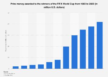 FIFA World Cup winner's prize money 2018