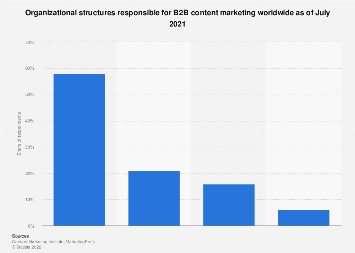 Departments in charge of B2B content marketing in North America 2017