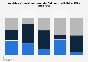 Market share of MMO games worldwide 2017-2022, by type