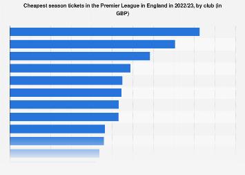 Premier League clubs by cheapest seasons ticket 2019/20