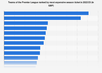 Premier League clubs by most expensive season ticket 2017/18
