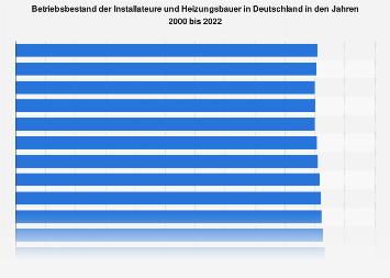 Betriebsbestand der Installateure und Heizungsbauer in Deutschland bis 2017