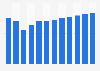 Activision: revenue per subscriber 2014-2025