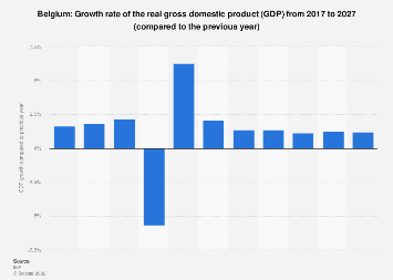 Gross domestic product (GDP) growth rate in Belgium 2022