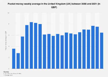 Average weekly pocket money in the United Kingdom (UK) 2000-2017