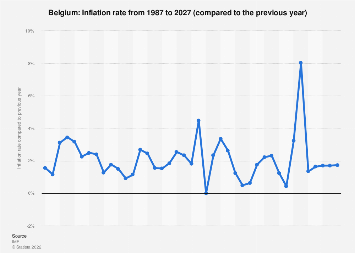 Inflation rate in Belgium 2022