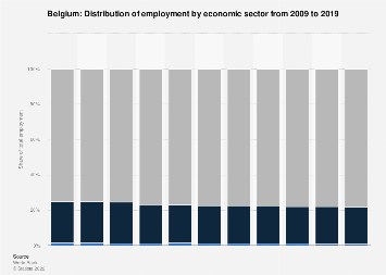 Employment by economic sector in Belgium 2017
