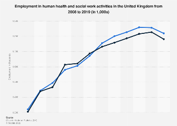 Employment in human health and social work activities in the UK 2008-2018